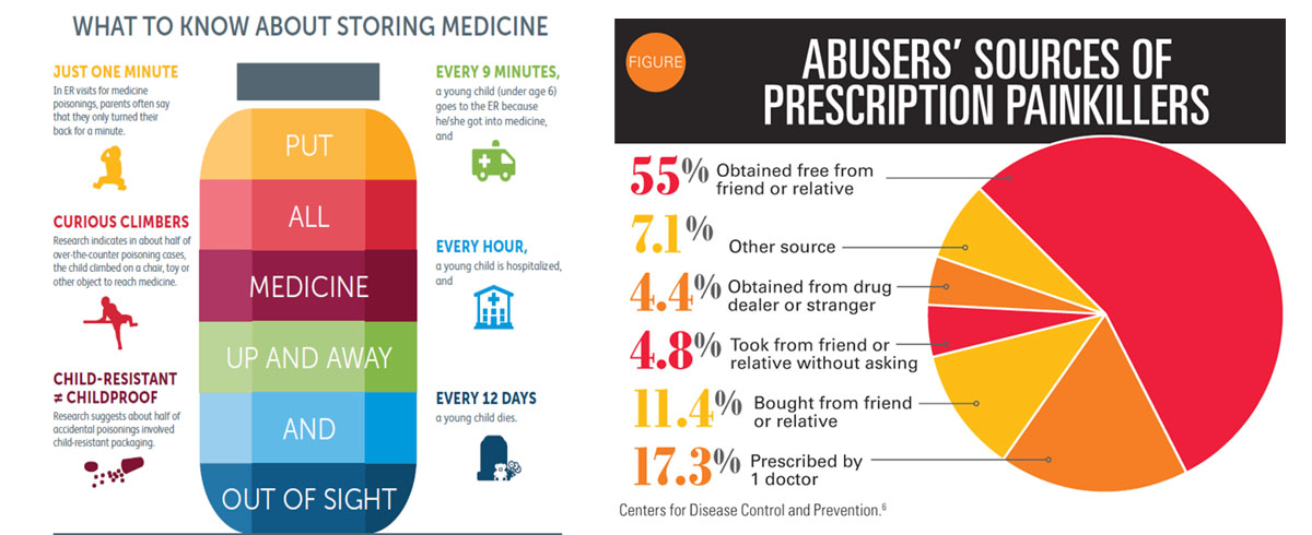 Medication Access on a Budget pt 2   Blog   Novascriptscentral